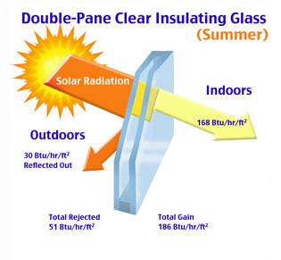 Double pane glass efficiency